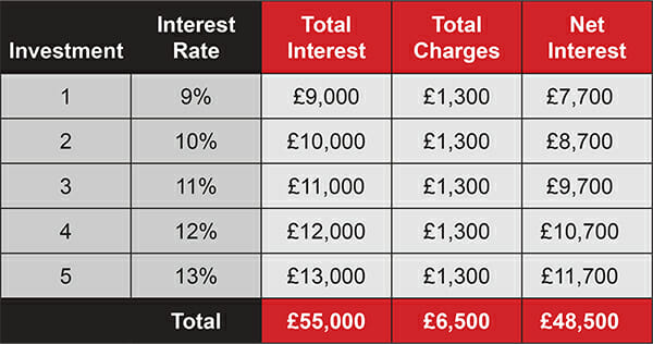 compound-interest-charges