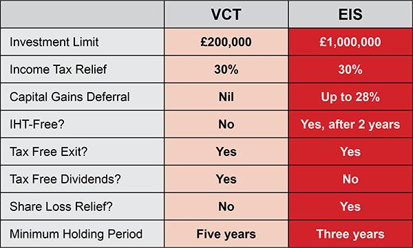 VCT EIS