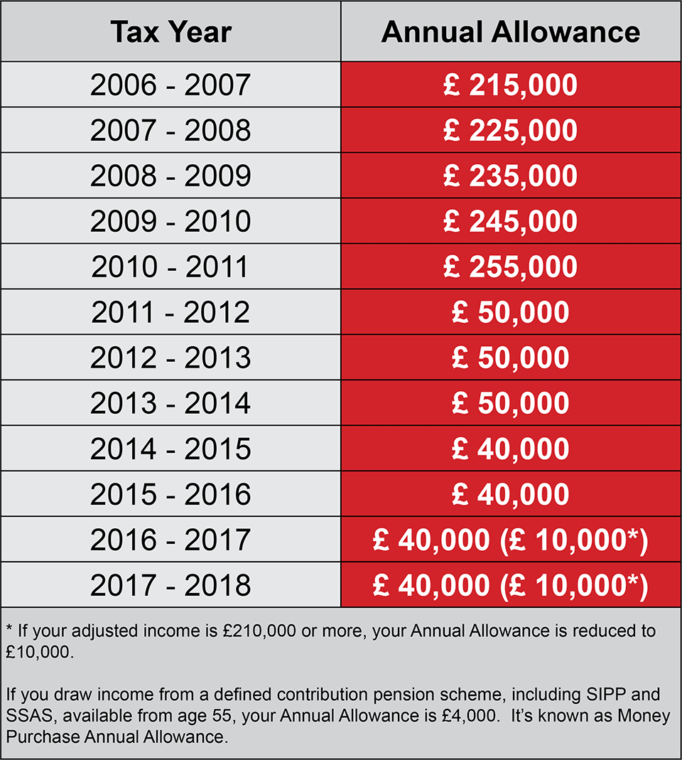 annual allowance carry forward
